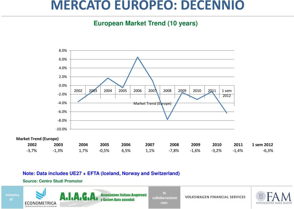 0% Market Trend (Europe) 2002 2003-3,7% -1,3% 2004 1,7% 2005-0,5% 2006 6,5% 2007 1,1% 2008-7,8% Note: Data