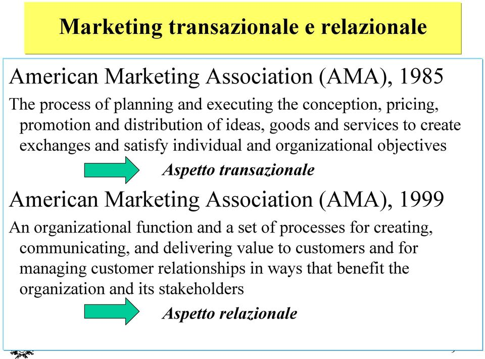 transazionale American Marketing Association (AMA), 1999 An organizational function and a set ofprocesses for creating, communicating, and