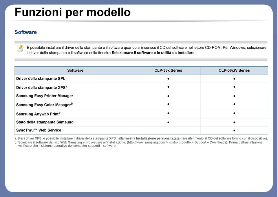 Software CLP-36x Series CLP-36xW Series Driver della stampante SPL Driver della stampante XPS a Samsung Easy Printer Manager Samsung Easy Color Manager b Samsung Anyweb Print b Stato della stampante
