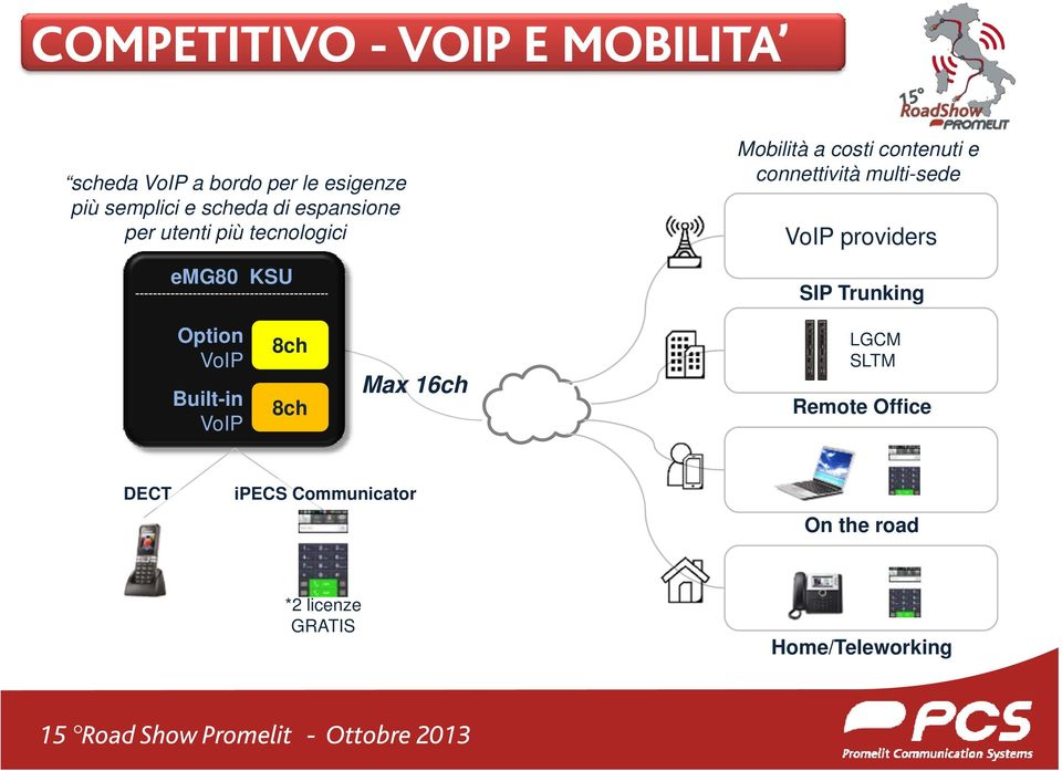 connettività multi-sede VoIP providers SIP Trunking Option VoIP Built-in VoIP 8ch 8ch Max