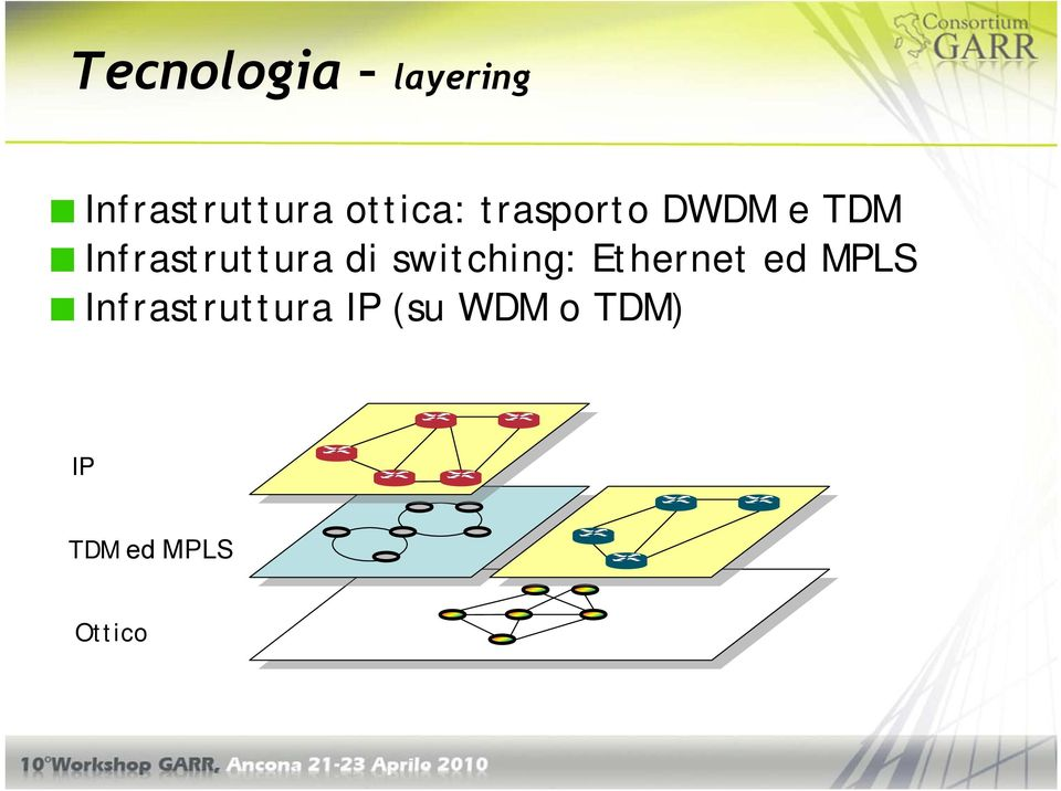 Infrastruttura di switching: Ethernet ed