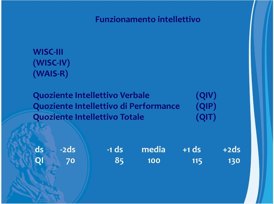 di Performance Quoziente Intellettivo Totale (QIV)