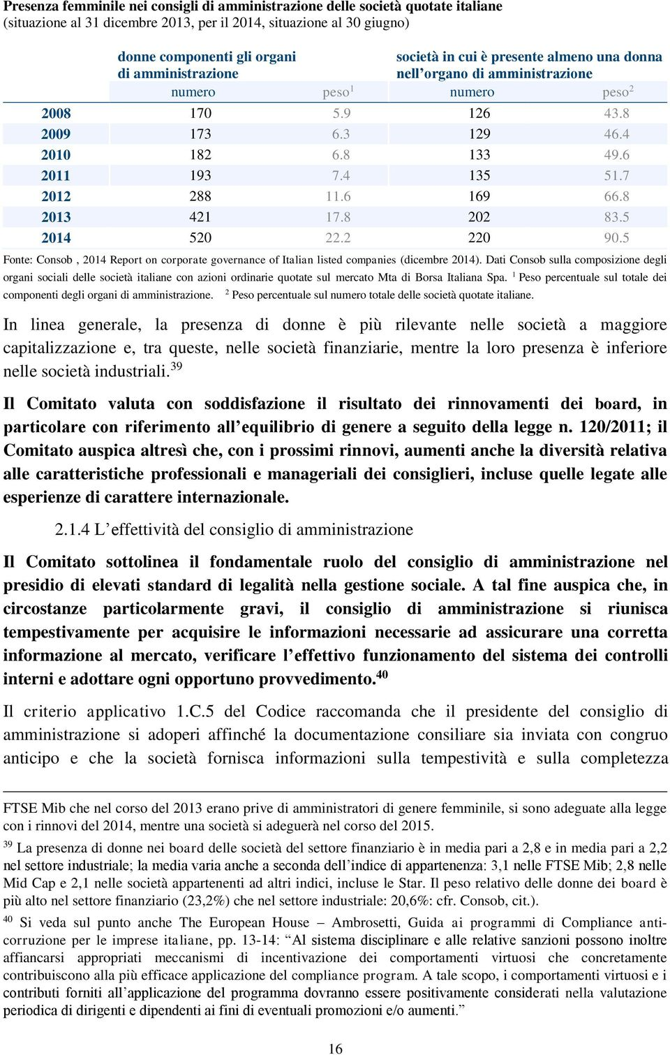 7 2012 288 11.6 169 66.8 2013 421 17.8 202 83.5 2014 520 22.2 220 90.5 Fonte: Consob, 2014 Report on corporate governance of Italian listed companies (dicembre 2014).