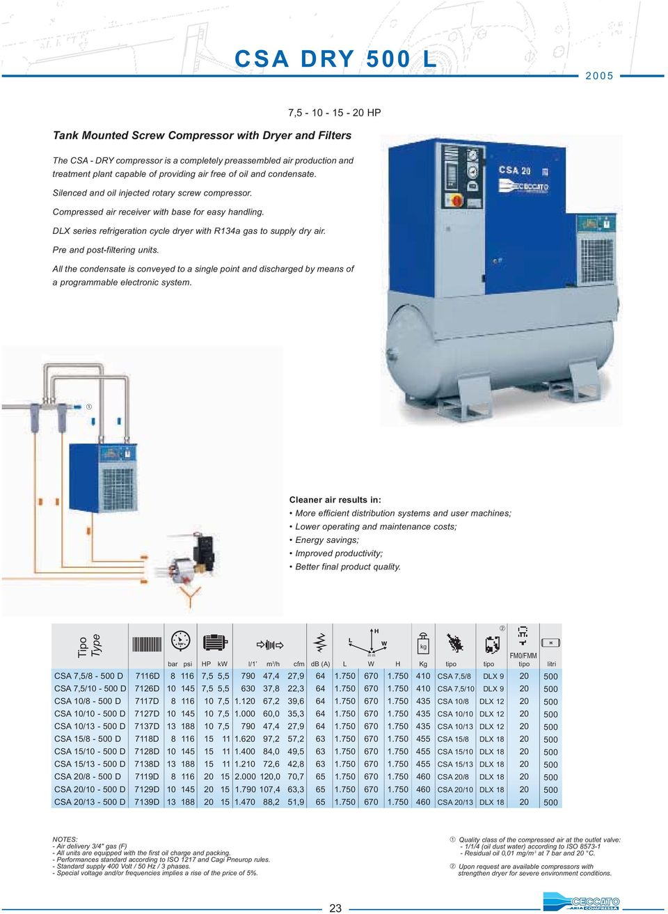 DLX series refrigeration cycle dryer with R134a gas to supply dry air. Pre and post-filtering units.