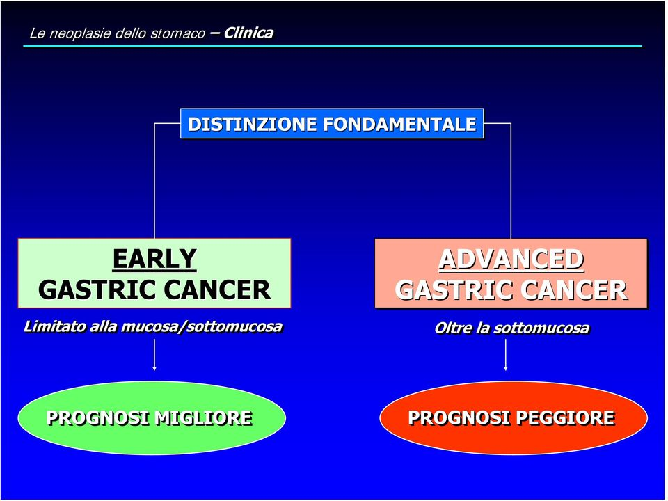 mucosa/sottomucosa ADVANCED GASTRIC CANCER Oltre