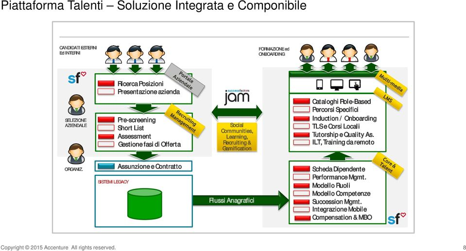 Specifici Induction / Onboarding TLS e Corsi Locali Tutorship e Quality As. ILT, Training da remoto ORGANIZ.