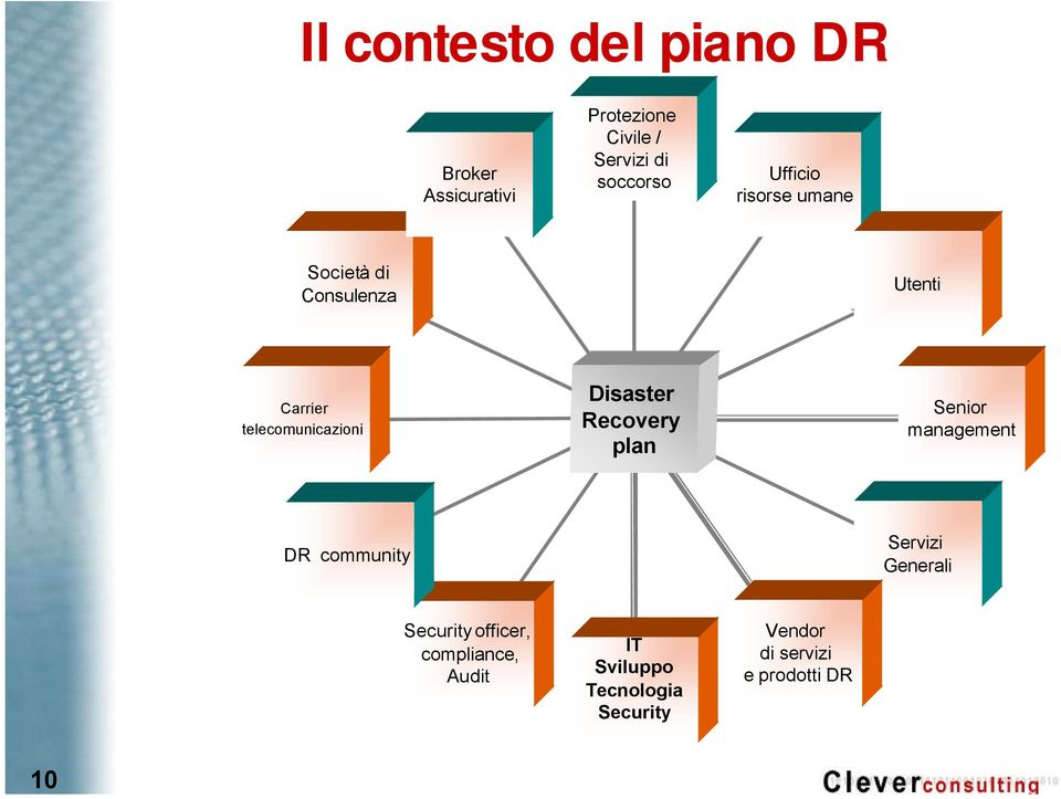 telecomunicazioni Disaster Recovery plan Senior management DR community Servizi