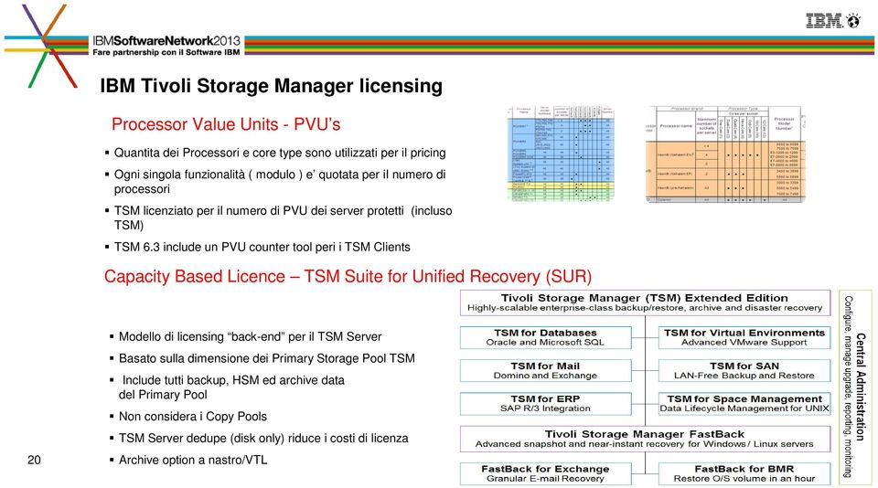 3 include un PVU counter tool peri i TSM Clients Capacity Based Licence TSM Suite for Unified Recovery (SUR) 20 Modello di licensing back-end per il TSM Server Basato