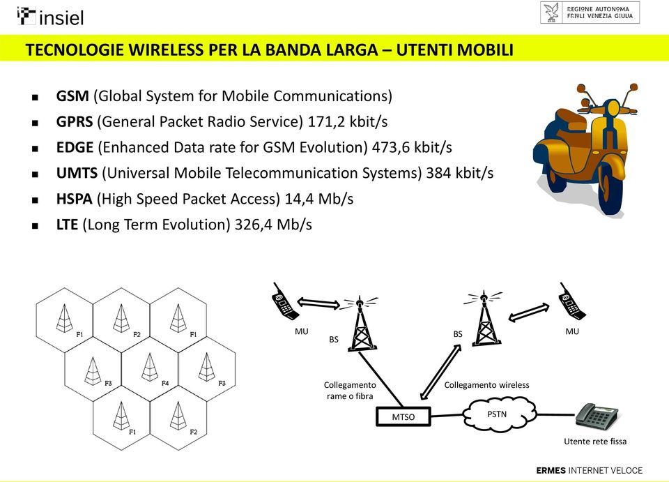 (Universal Mobile Telecommunication Systems) 384 kbit/s HSPA (High Speed Packet Access) 14,4 Mb/s LTE (Long