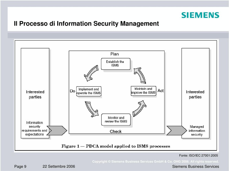 ISO/IEC 27001:2005 Page 9 22