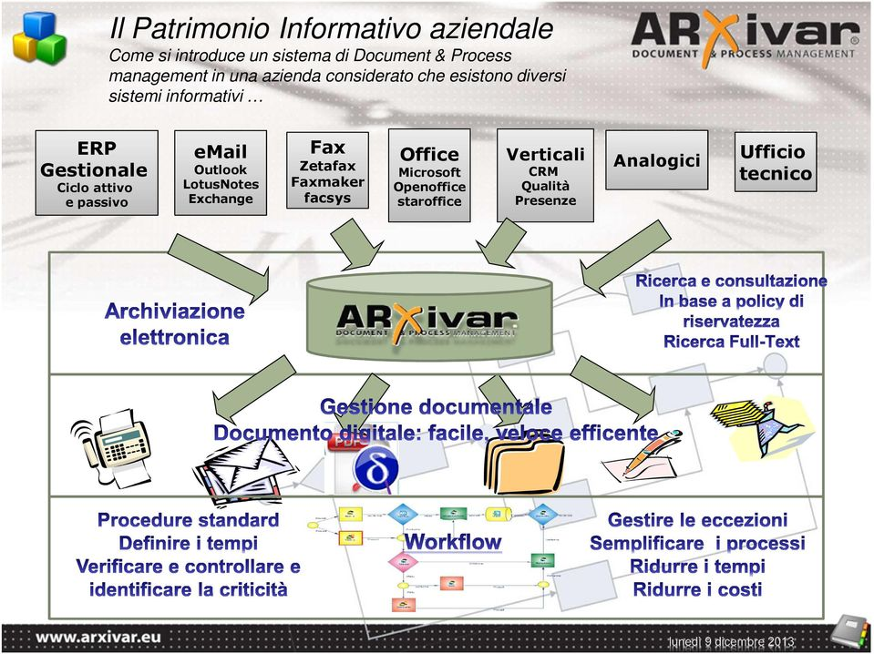 Gestionale Ciclo attivo e passivo email Outlook LotusNotes Exchange Fax Zetafax Faxmaker