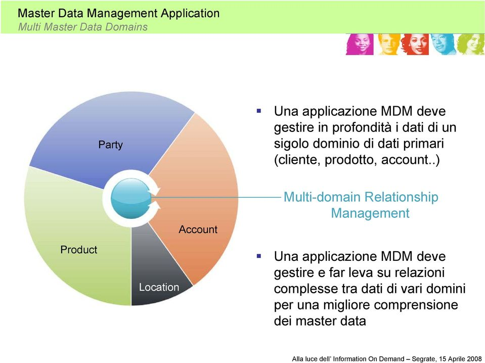 .) Product Location Account Multi-domain Relationship Management Una applicazione MDM deve