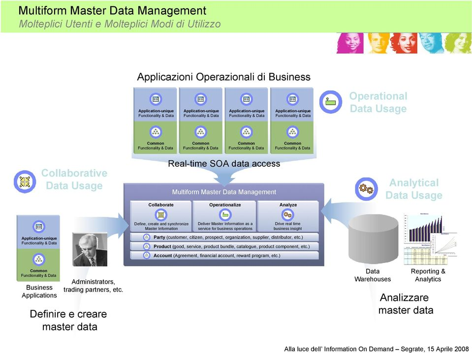 Master Information Deliver Master Information as a service for business operations Drive real time business insight Party (customer, citizen, prospect, organization, supplier, distributor, etc.