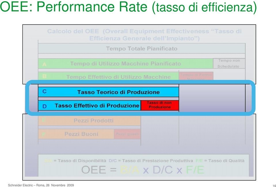 Rate (tasso