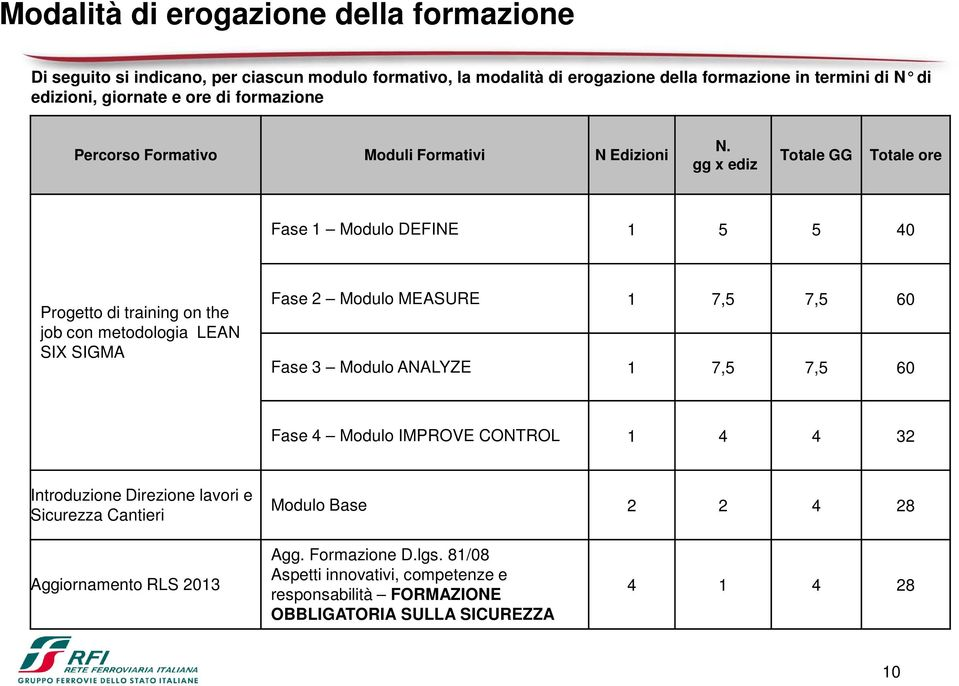 gg x ediz Totale GG Totale ore Fase 1 Modulo DEFINE 1 5 5 40 Progetto di training on the job con metodologia LEAN SIX SIGMA Fase 2 Modulo MEASURE 1 7,5 7,5 60 Fase