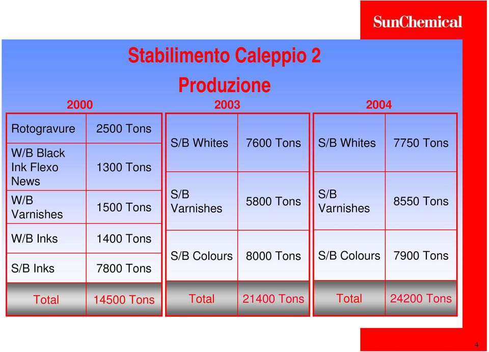 S/B Whites S/B Varnishes 7750 Tons 8550 Tons W/B Inks 1400 Tons S/B Inks 7800 Tons S/B