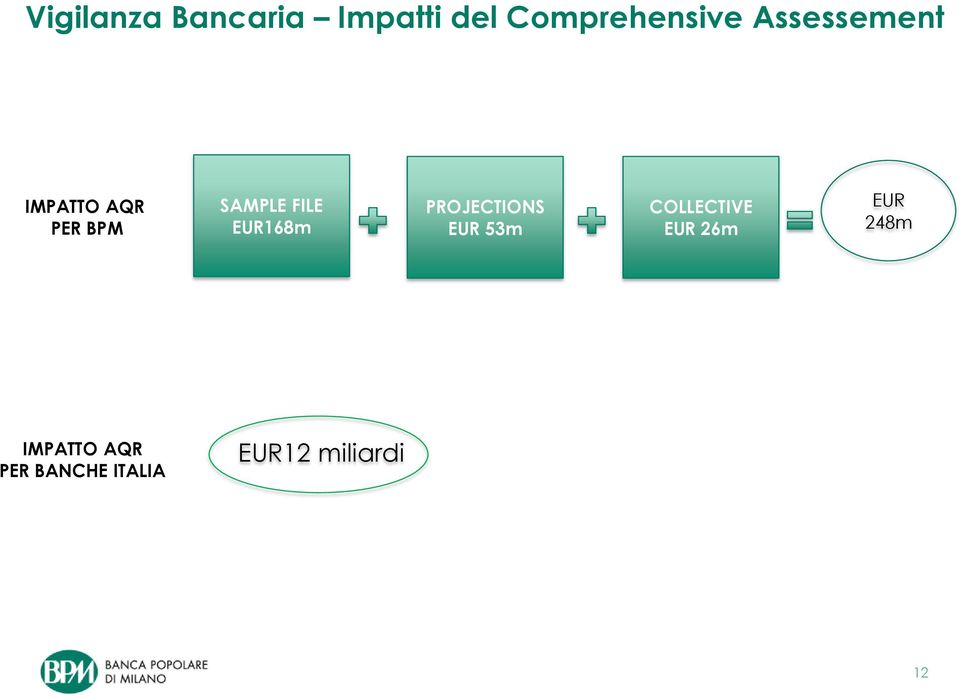 EUR168m PROJECTIONS EUR 53m COLLECTIVE EUR 26m