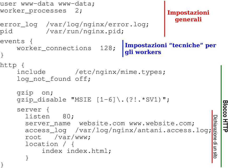 "types; log_not_found off; Impostazioni generali Impostazioni tecniche per gli workers gzip on; gzip_disable ""MSIE [1-6]\.(?"
