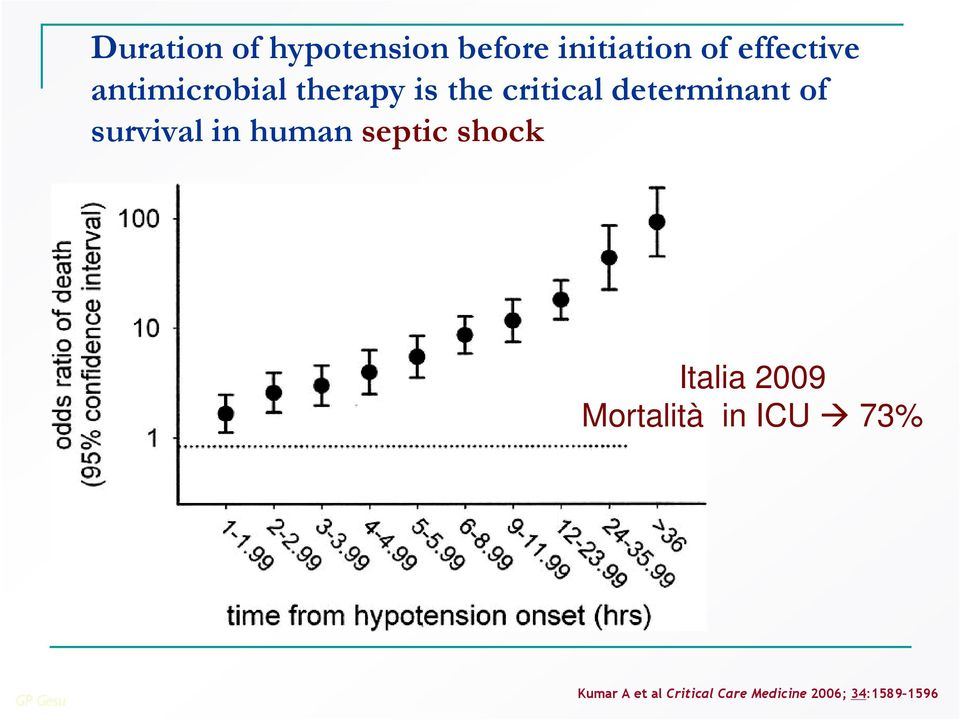 survival in human septic shock Italia 2009 Mortalità in
