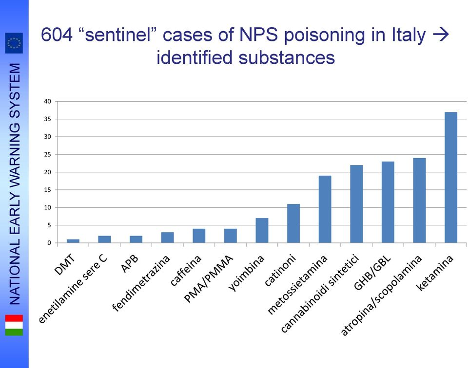 poisoning in Italy identified