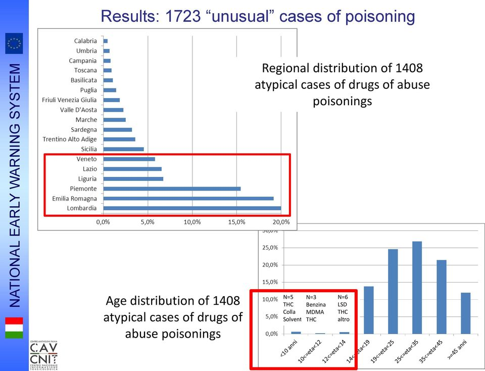 abuse poisonings Age distribution of 1408 atypical cases of drugs of
