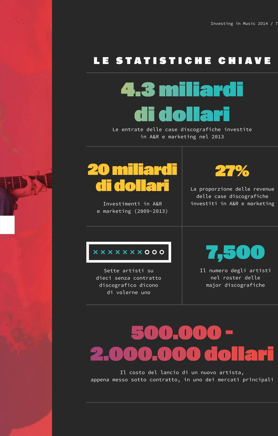 marketing (2009-2013) 27% La proporzione delle revenue delle case discografiche investiti in A&R e marketing 7,500 Sette artisti su dieci