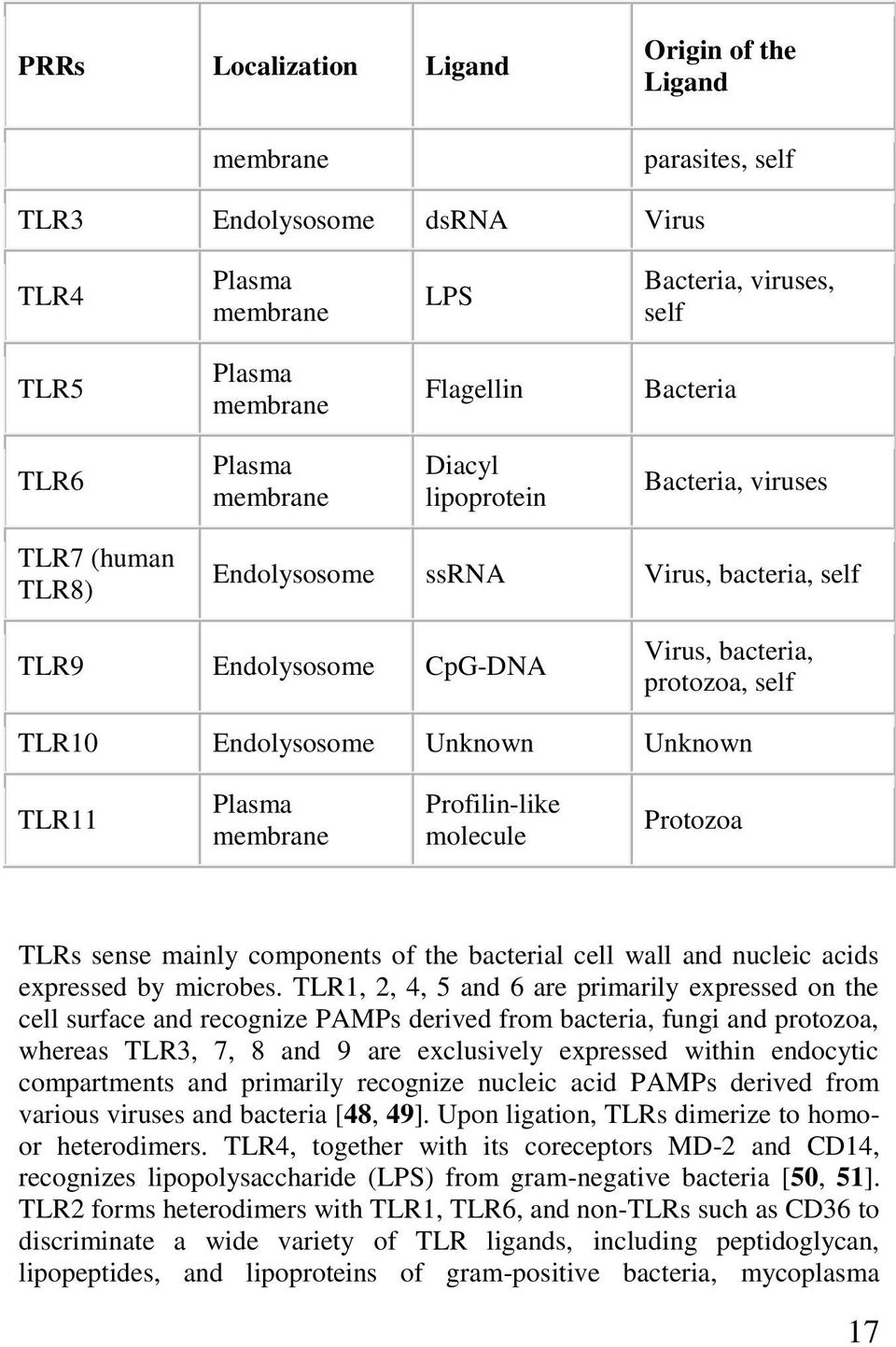 Unknown TLR11 Plasma membrane Profilin-like molecule Protozoa TLRs sense mainly components of the bacterial cell wall and nucleic acids expressed by microbes.