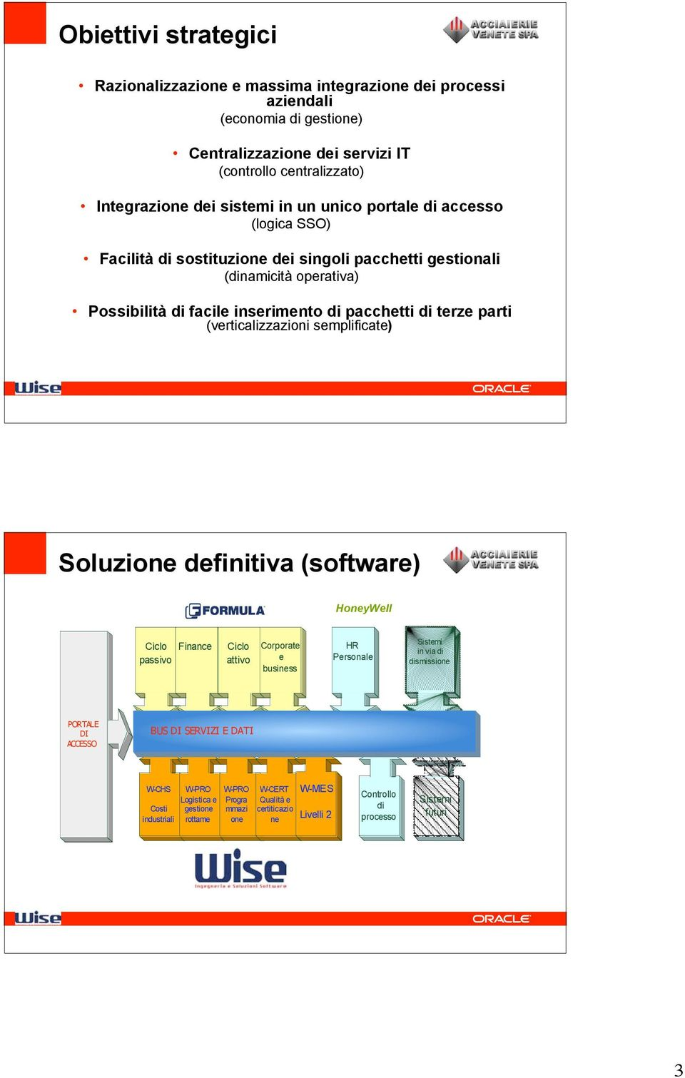 (verticalizzazioni semplificate) Soluzione definitiva (software) HoneyWell Ciclo Finance passivo Ciclo attivo Corporate e business HR Personale Sistemi in via di dismissione PORTALE DI