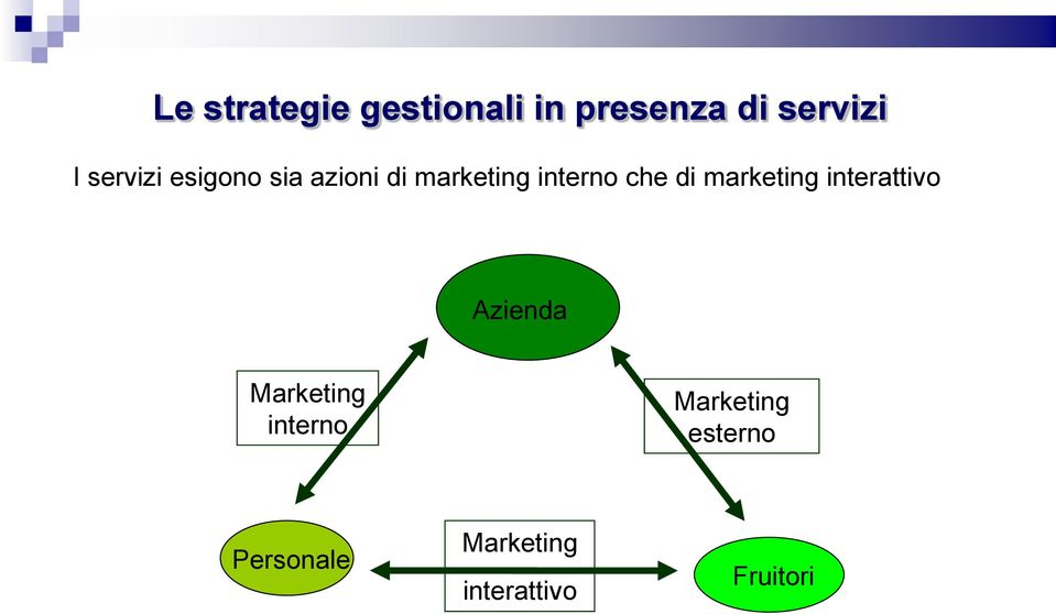 di marketing interattivo Azienda Marketing interno
