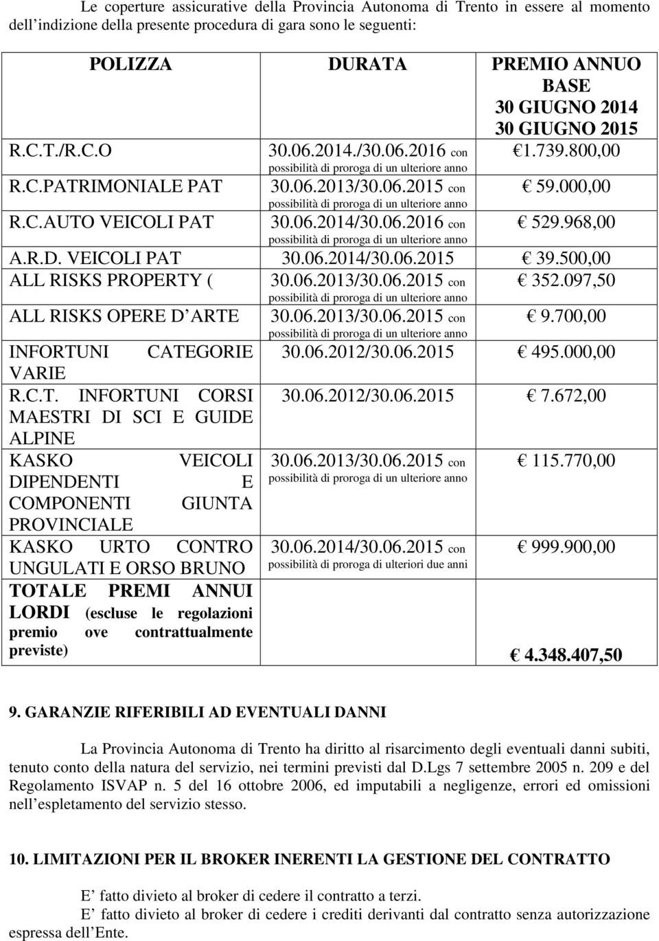 800,00 59.000,00 529.968,00 A.R.D. VEICOLI PAT 30.06.2014/30.06.2015 39.500,00 ALL RISKS PROPERTY ( 352.097,50 ALL RISKS OPERE D ARTE 30.06.2013/30.06.2015 con 30.06.2013/30.06.2015 con 9.