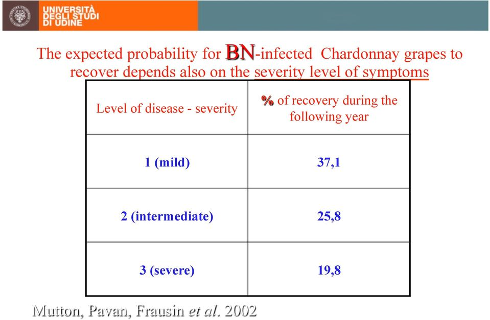 disease - severity % of recovery during the following year 1 (mild)