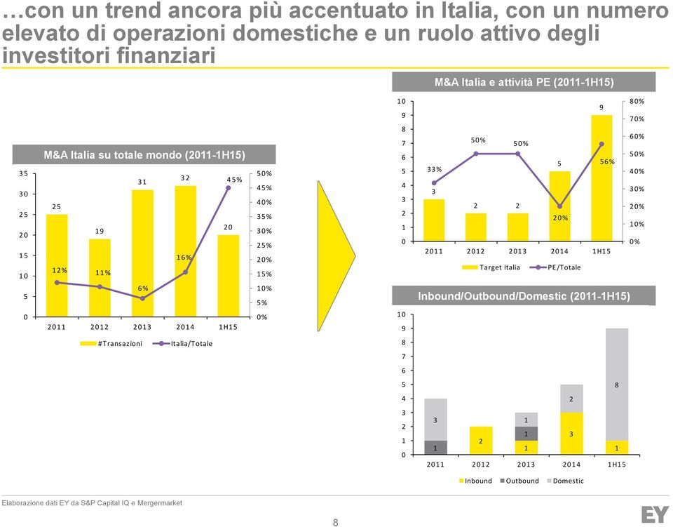 2 2% 1 1% % 1 9 8 7 6 4 3 2 1 1 9 8% 9 7% % % 6% % 33% 6% 4% 3 3% 2 2 2% 2% 1% % Target Italia PE/Totale Inbound/Outbound/Domestic