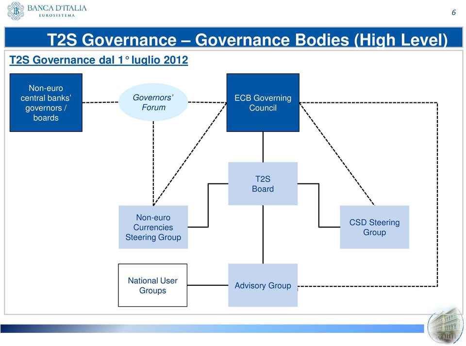Governors Forum ECB Governing Council T2S Board Non-euro