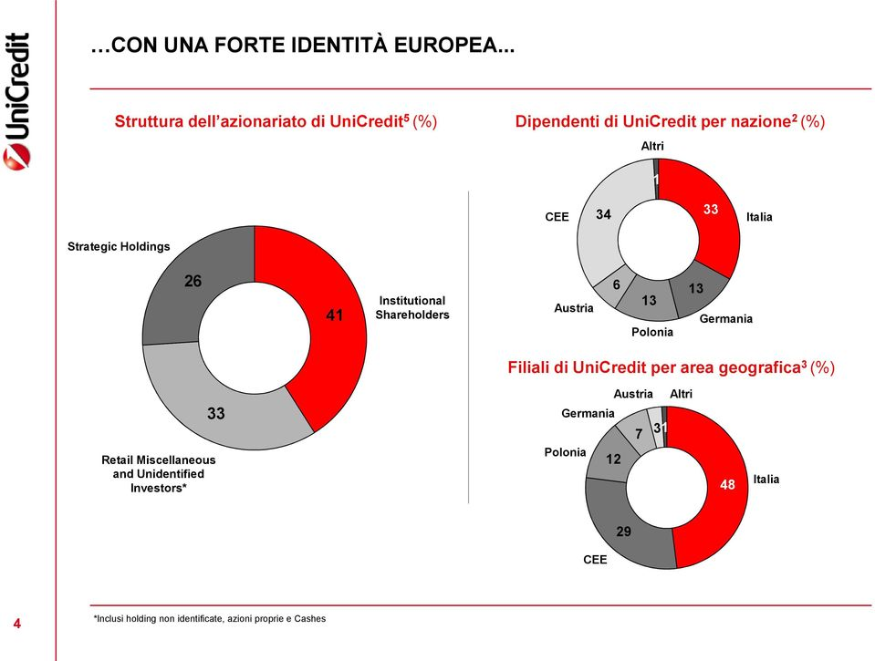 Italia Strategic Holdings 26 41 Institutional Shareholders Austria 6 13 Polonia 13 Germania Filiali di