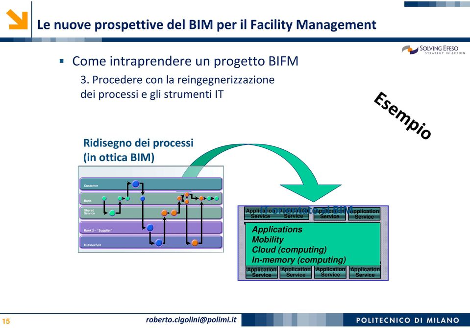 Ridisegno dei processi (in ottica BIM) Customer Bank Shared Bank 2