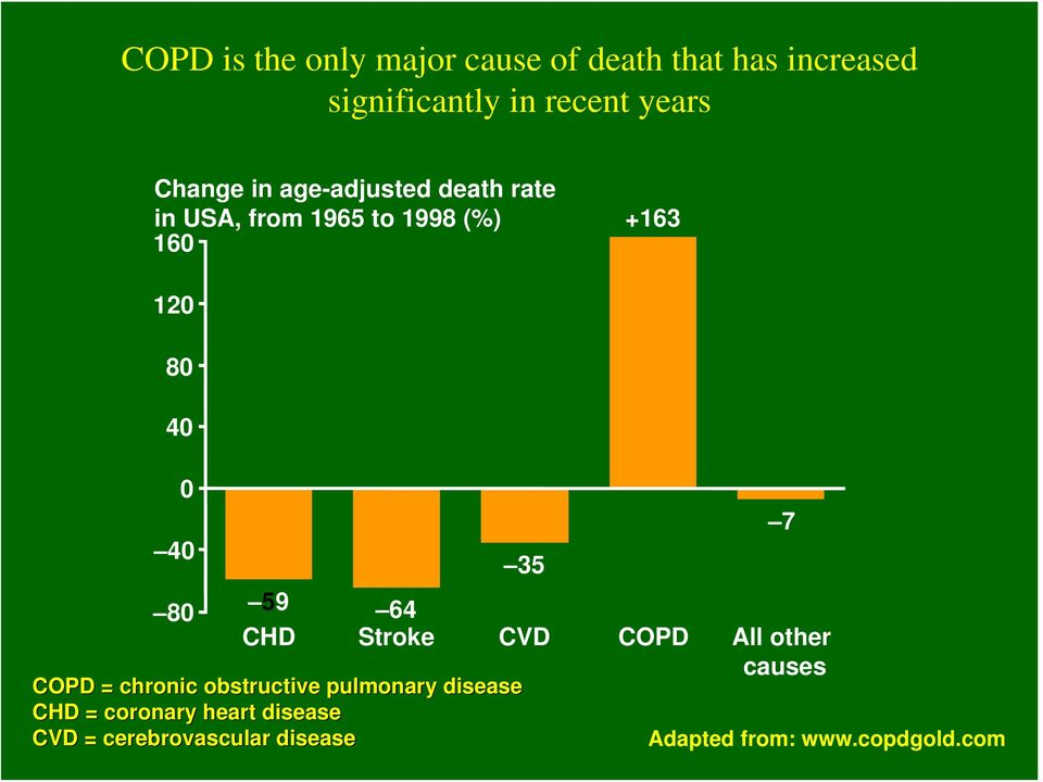 35 80 59 64 CHD Stroke CVD COPD All other causes COPD = chronic obstructive pulmonary