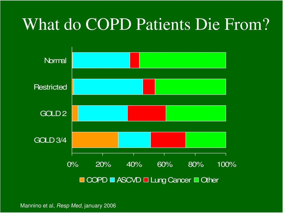 20% 40% 60% 80% 100% COPD ASCVD Lung