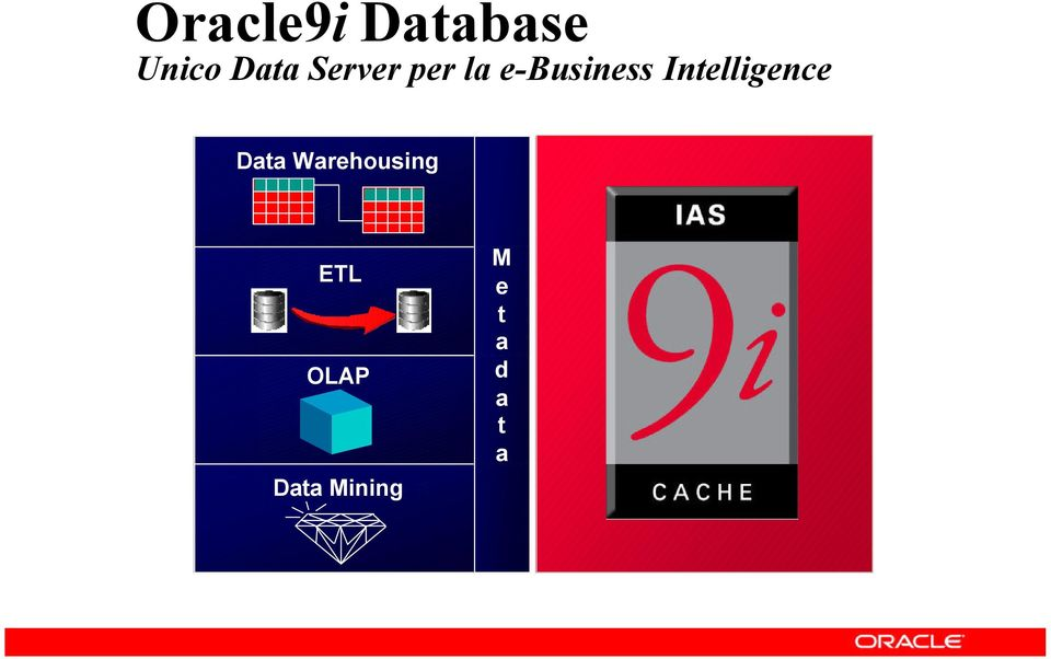 Intelligence Data Warehousing