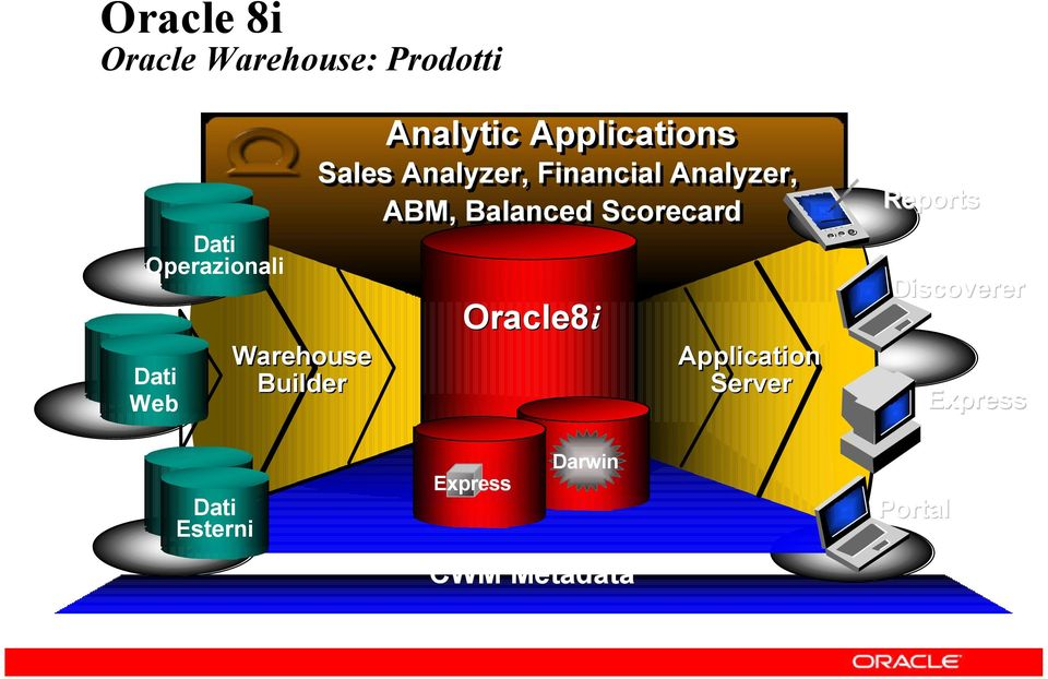Analyzer, ABM, Balanced Scorecard Oracle8i Application Server