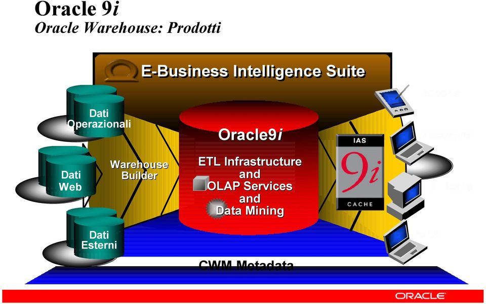 Dati Web Warehouse Builder ETL Infrastructure and OLAP
