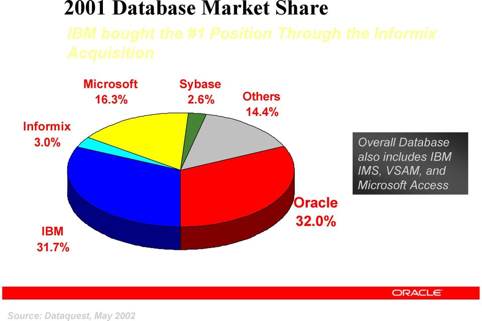 7% Microsoft Sybase 16.3% 2.6% Others 14.4% Oracle 32.