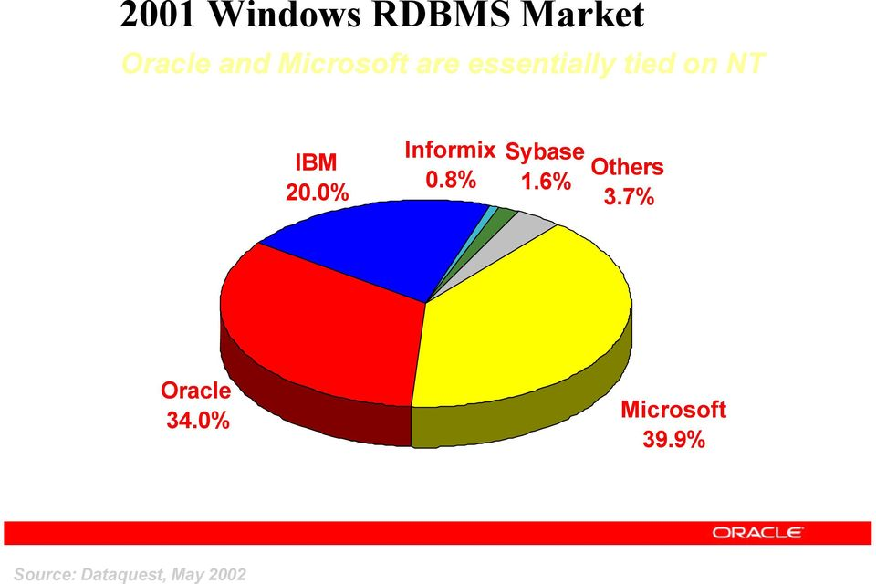 0% Informix 0.8% Sybase 1.6% Others 3.