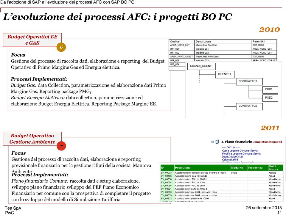 2010 Processi Implementati: Budget Gas: data Collection, parametrizzazione ed elaborazione dati Primo Margine Gas.