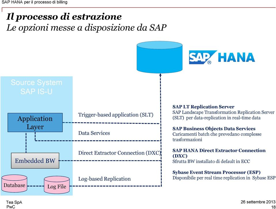 data-replication in real-time data SAP Business Objects Data Services Caricamenti batch che prevedano complesse trasformazioni SAP HANA Direct Extractor Connection