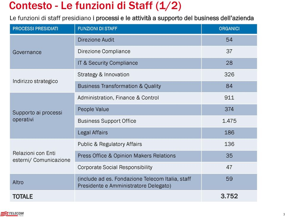 Finance & Control 911 Supporto ai processi operativi People Value 374 Business Support Office 1.