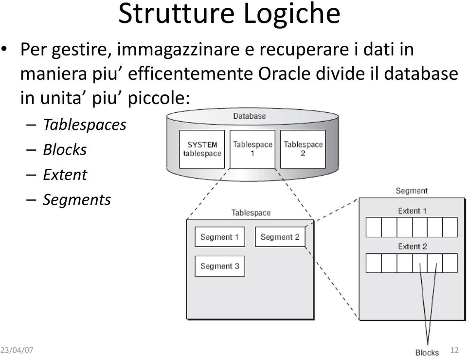 Oracle divide il database in unita piu piccole:
