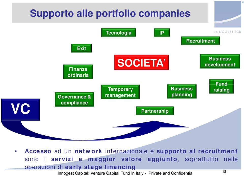 planning Fund raising Accesso ad un network internazionale e supporto al recruitment sono