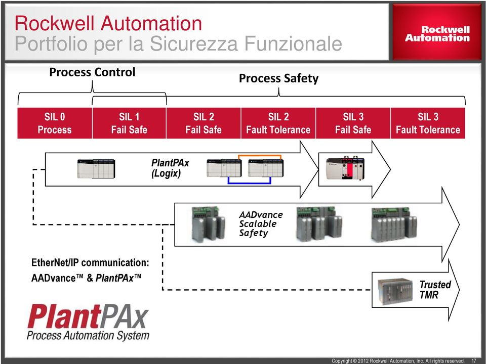 Fault Tolerance PlantPAx (Logix) AADvance Scalable Safety EtherNet/IP communication: