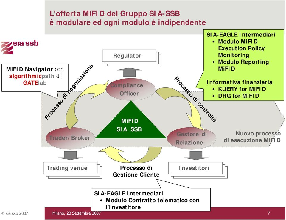 Intermediari Modulo MiFID Execution Policy Monitoring Modulo Reporting MiFID Informativa finanziaria KUERY for MiFID DRG for MiFID Nuovo