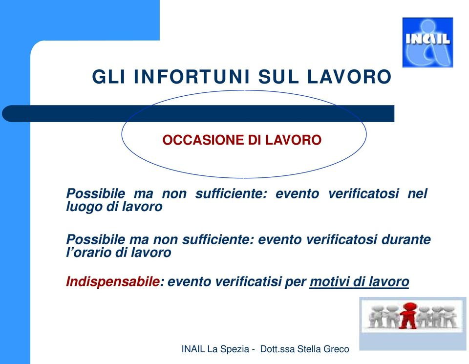 Possibile ma non sufficiente: evento verificatosi durante l